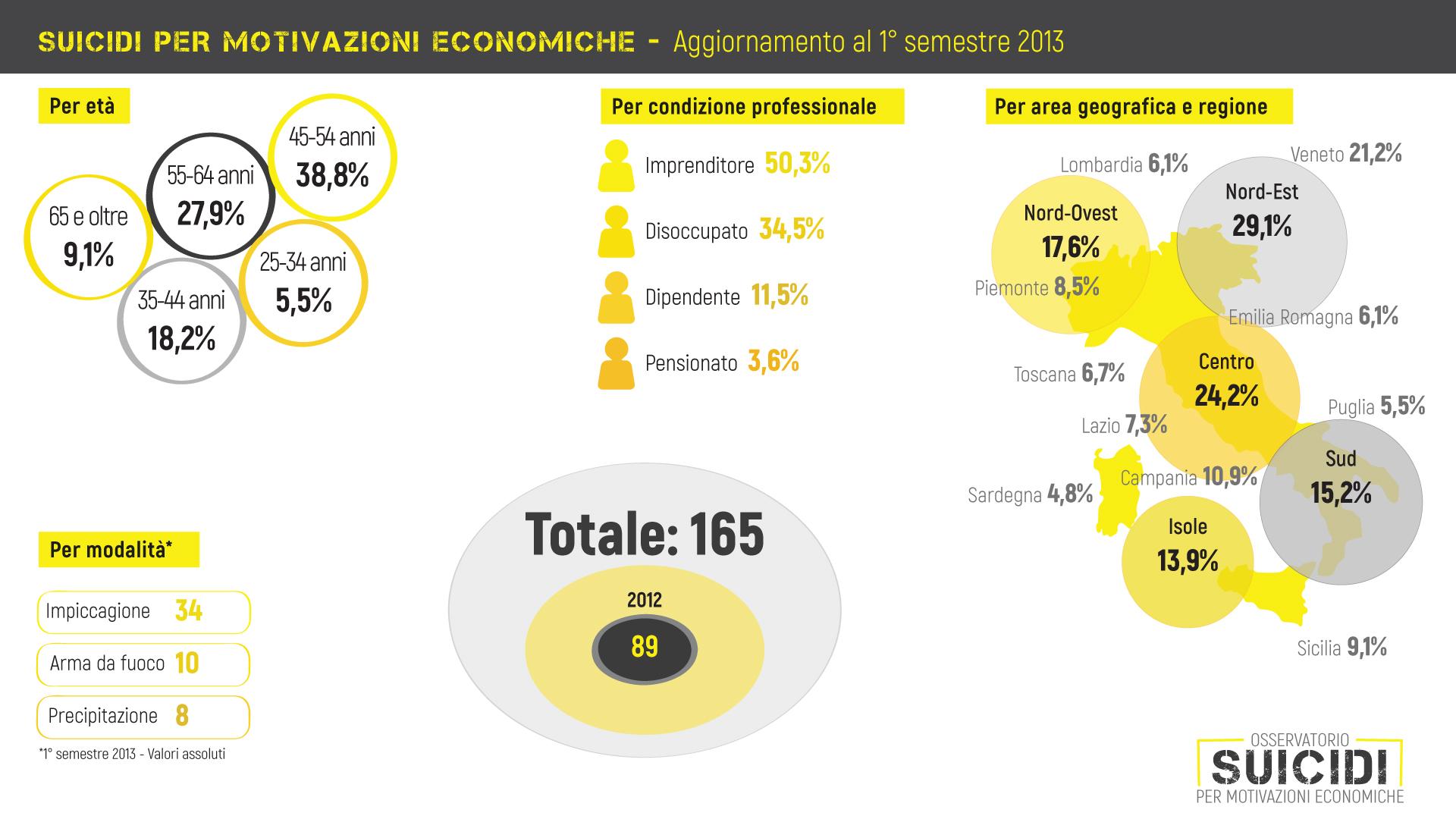 Aggiornamento-1-semestre-2013