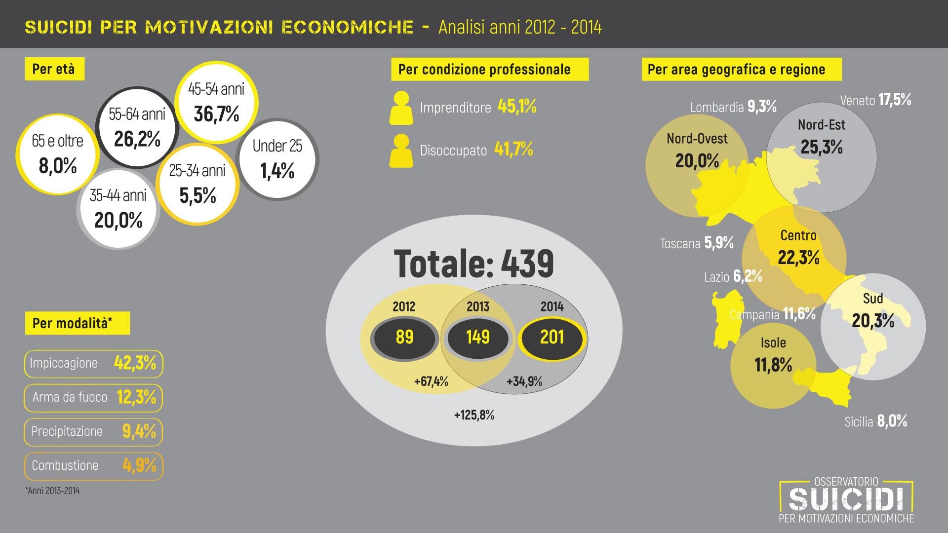 Suicidi-2012-2014