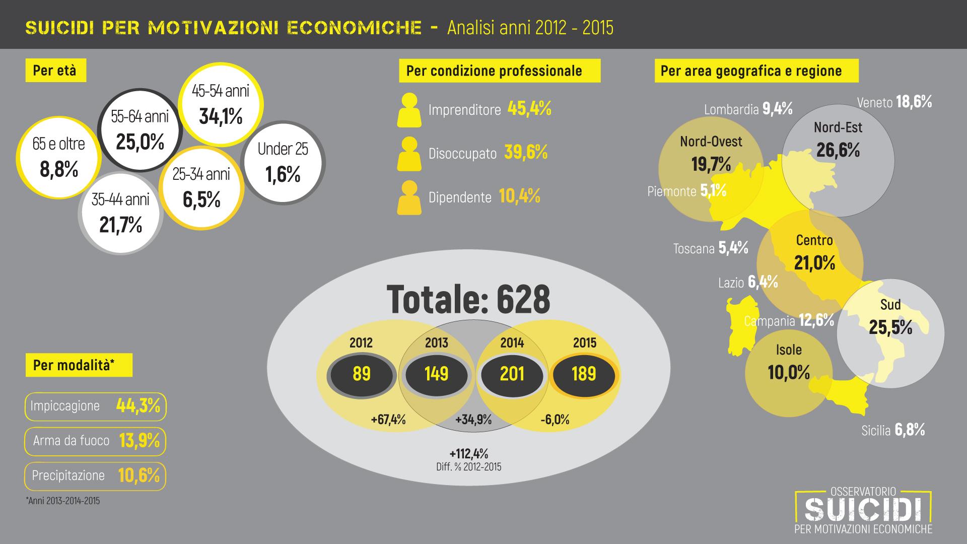 Suicidi-2012-2015