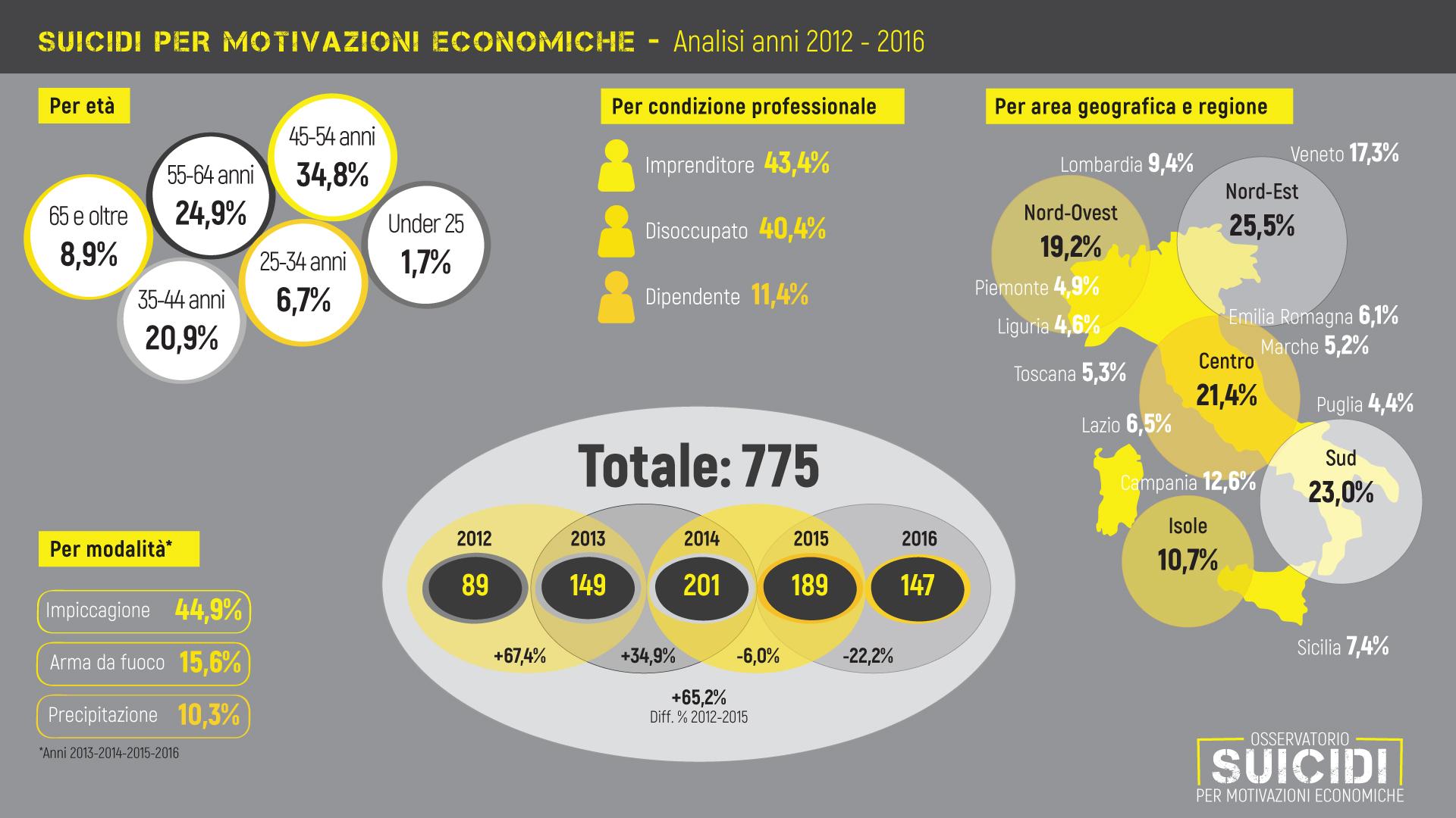 Suicidi-2012-2016