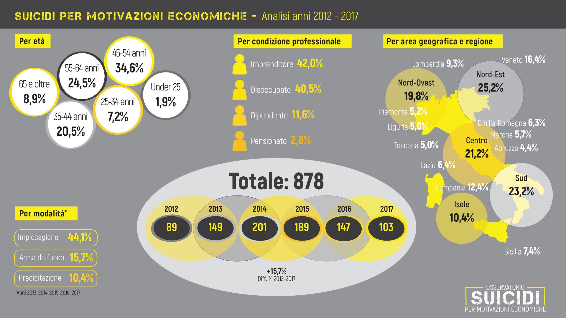 Suicidi-2012-2017