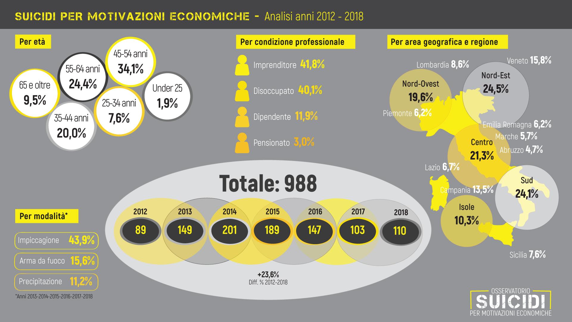 Suicidi-2012-2018