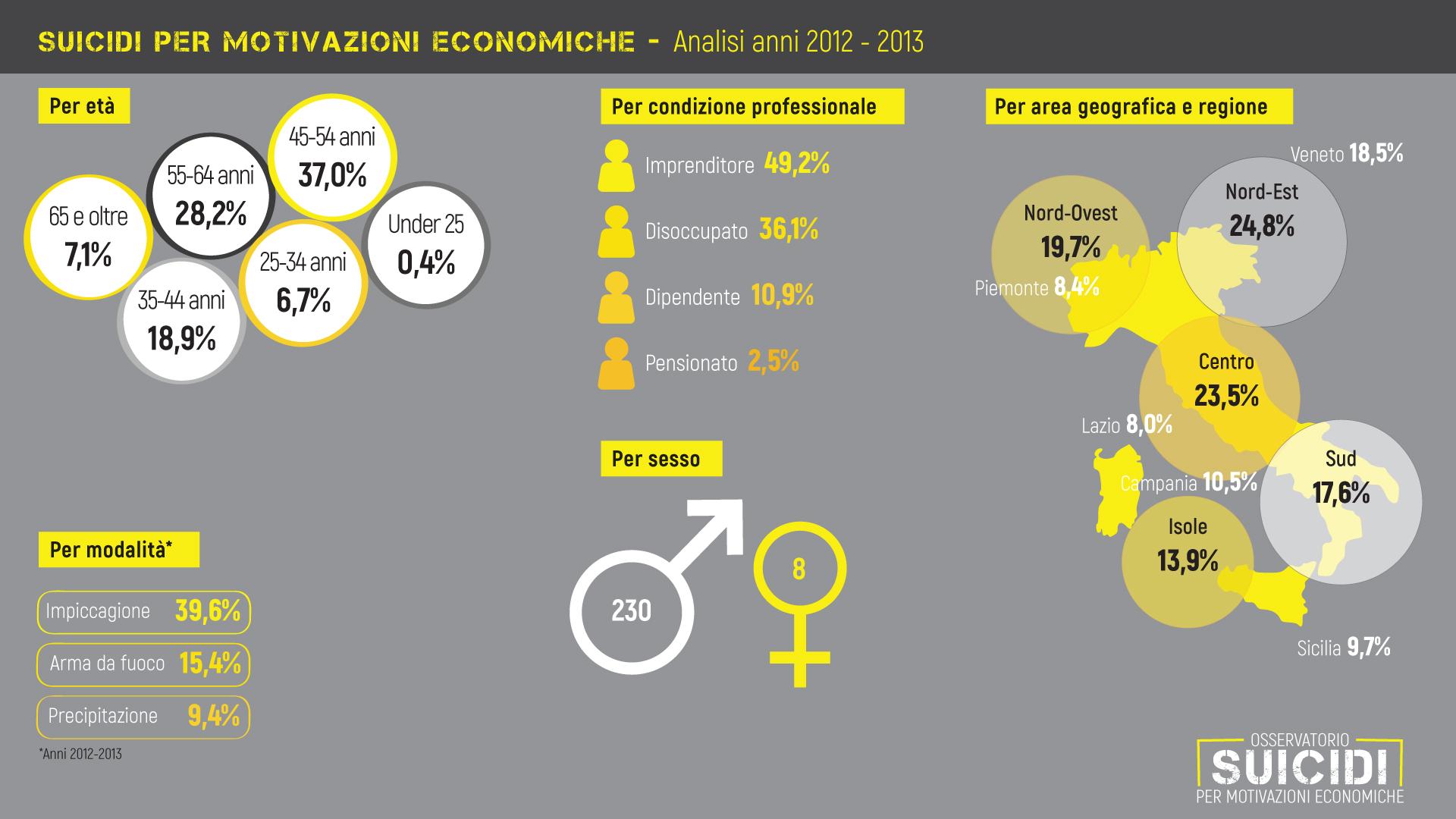 Suicidi-2012-2013